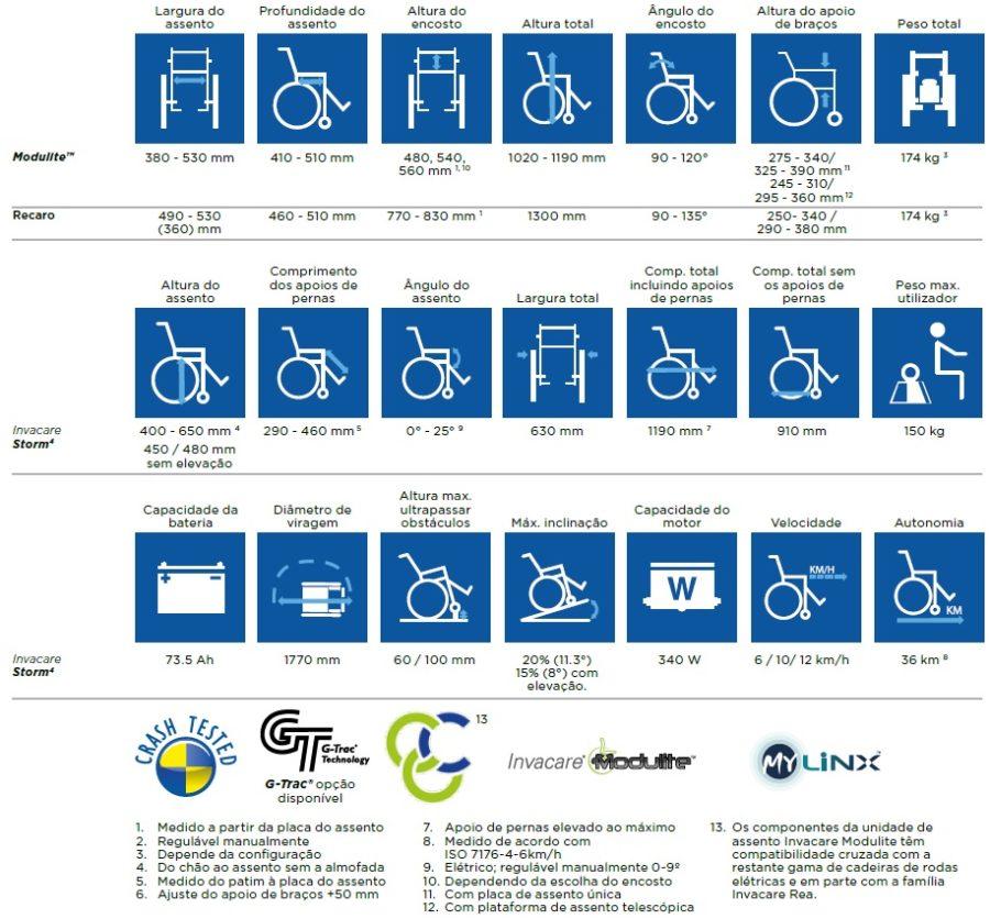 cadeira de rodas electrica storm4 invacare